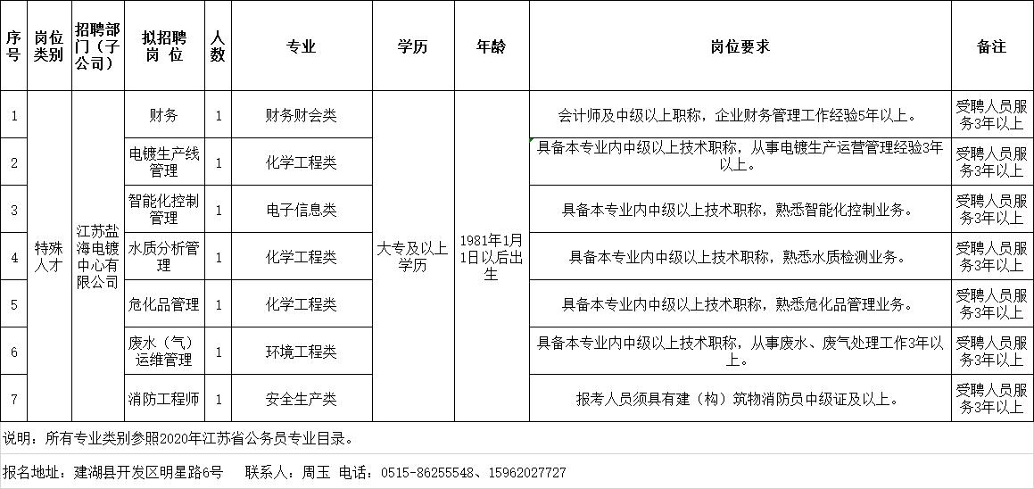 江苏盐海电镀中心有限公司岗位设置及专业人才需求表