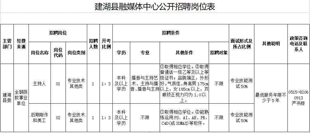 建湖县融媒体中心公开招聘工作人员公告