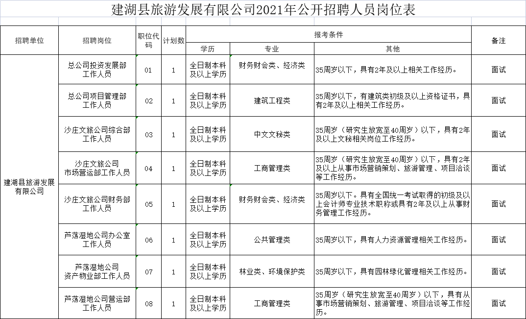 建湖县旅游发展有限公司2021年公开招聘人员岗位表