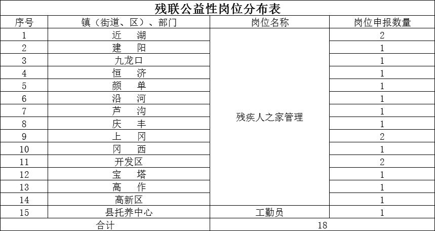 建湖县残疾人联合会公益性岗位招聘公告