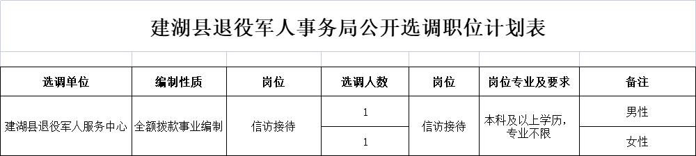 建湖县退役军人事务局公开选调工作人员公告