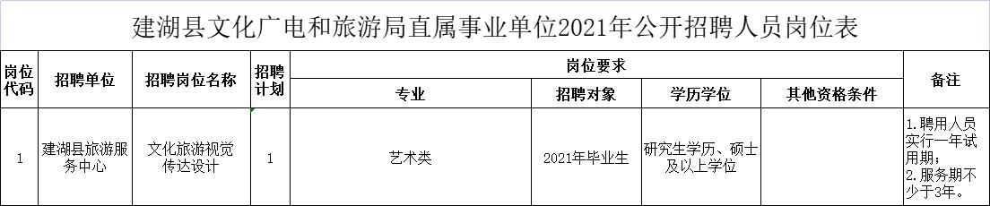 建湖县文化广电和旅游局直属事业单位2021年公开招聘人员岗位表