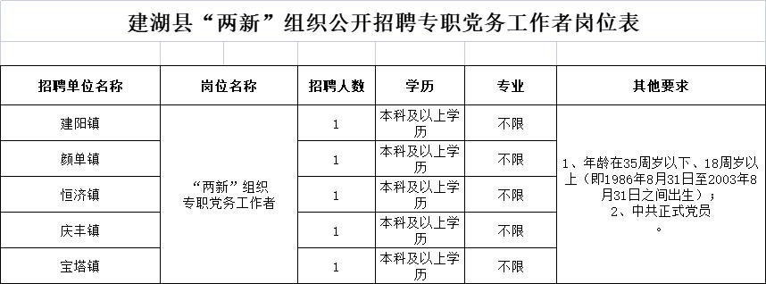 """建湖县""""两新""""组织专职党务工作者公开招聘公告"""