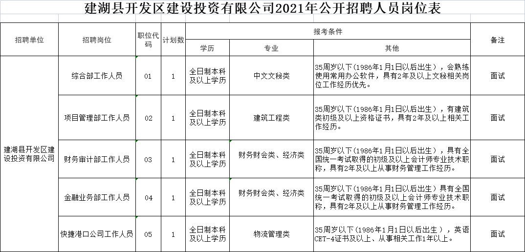 建湖縣開發區建設投資有限公司2021年公開招聘人員崗位表