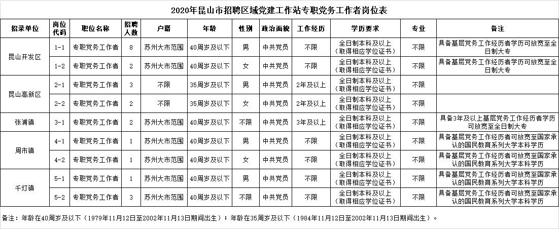2020年昆山市集中招聘区域党建工作站专职党务工作者岗位表