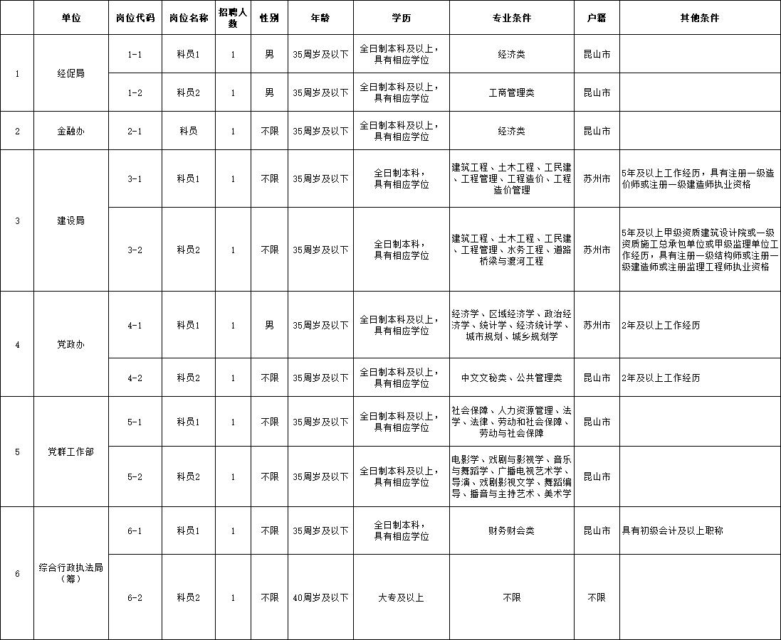 2020年花桥经济开发区考试录用机关工作人员职位表