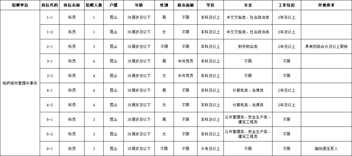2021年柏庐城市管理办事处公开招聘编外工作人员职位表