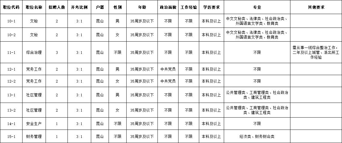 2021年震川城市管理办事处公开招聘编外工作人员职位表