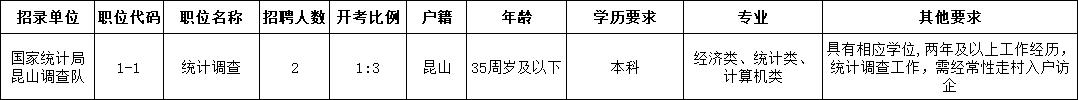 2021年国家统计局昆山调查队公开招聘编外工作人员职位表