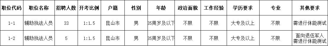2021年锦溪镇公开招聘公益性岗位工作人员职位表