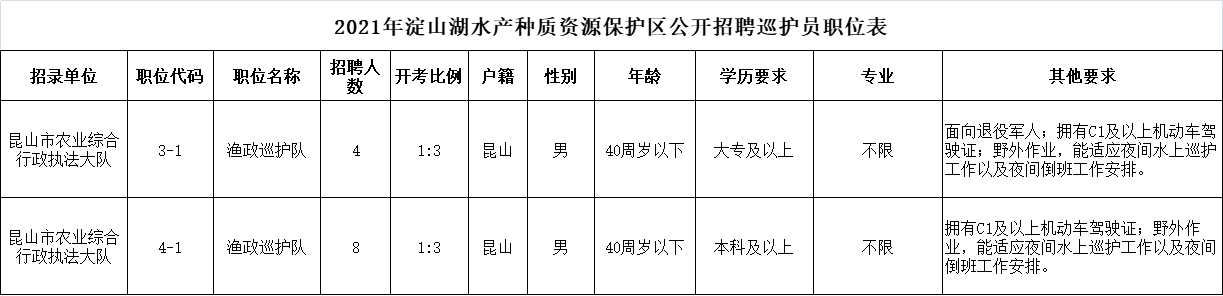 2021年淀山湖水产种质资源保护区公开招聘巡护员职位表