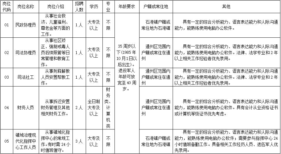 南通市通州区石港镇招聘工作人员8名