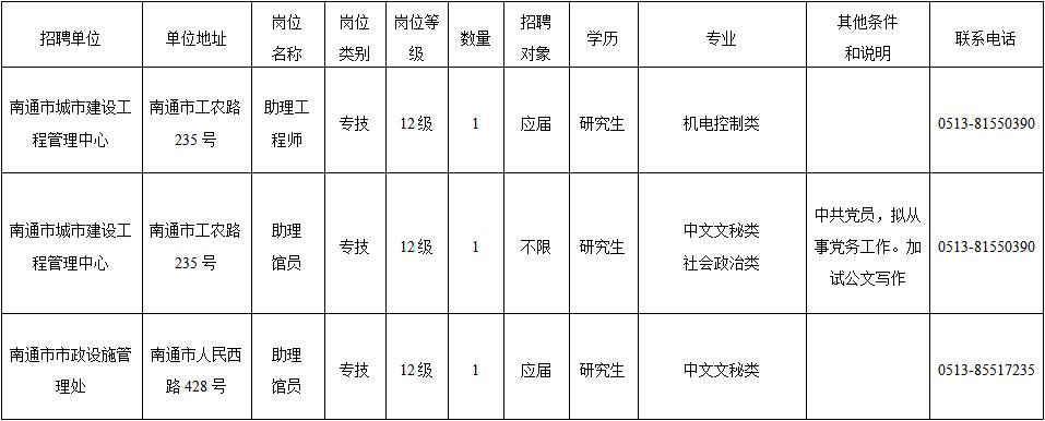 南通市市政和园林局直属事业单位招聘岗位一览表