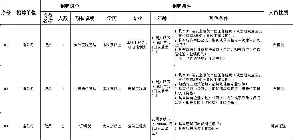 南通融通控股集团下属一诺公司招聘工作人员3名