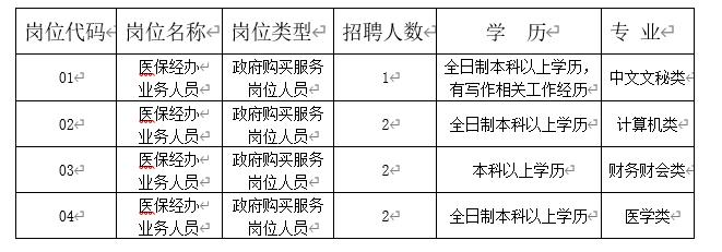 南通市医疗保险基金管理中心招聘政府购买服务岗位工作人员7名