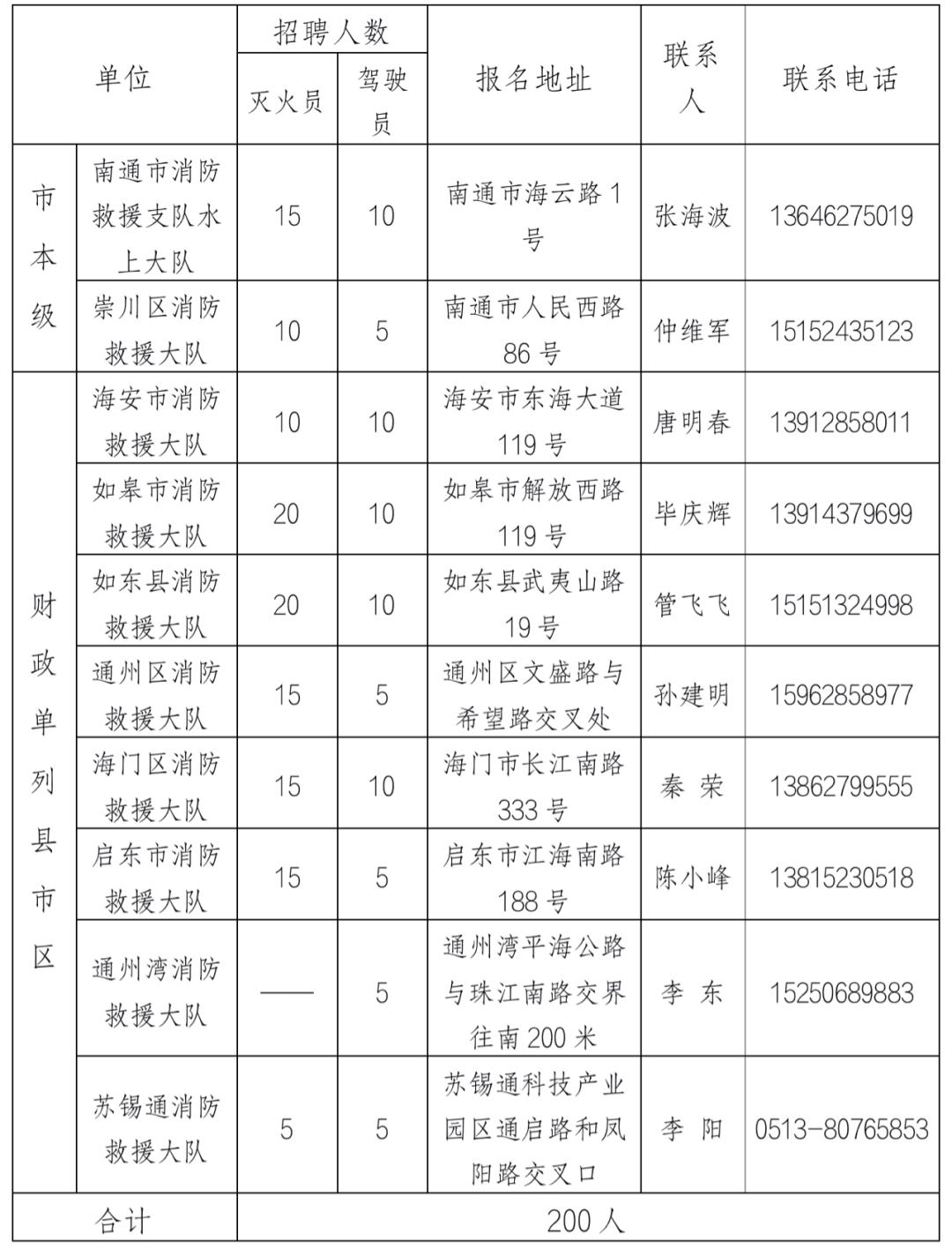 2021年南通市消防救援支队政府专职消防员招聘计划表