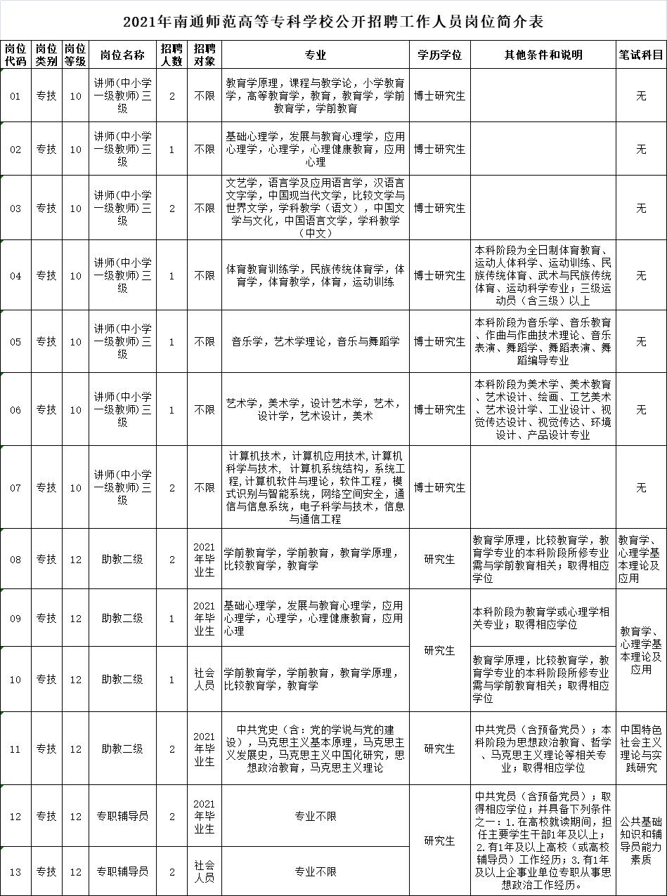 2021年南通师范高等专科学校公开招聘工作人员岗位简介表