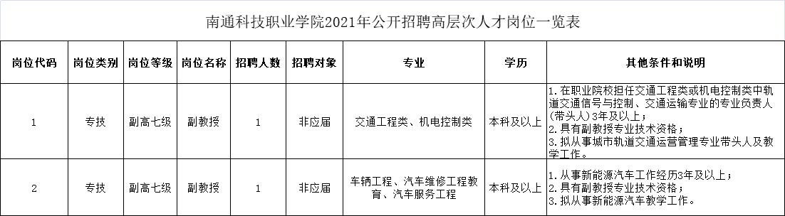 南通科技职业学院2021年公开招聘高层次人才岗位一览表