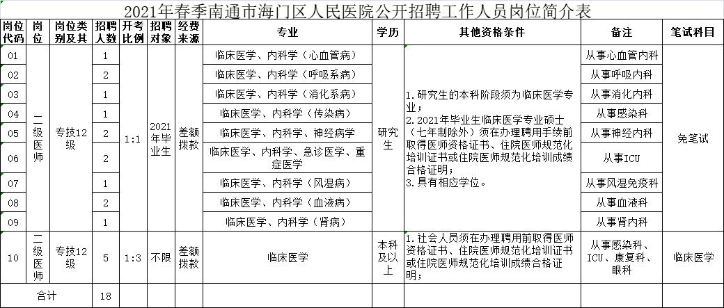 2021年春季南通市海门区人民医院公开招聘工作人员岗位简介表