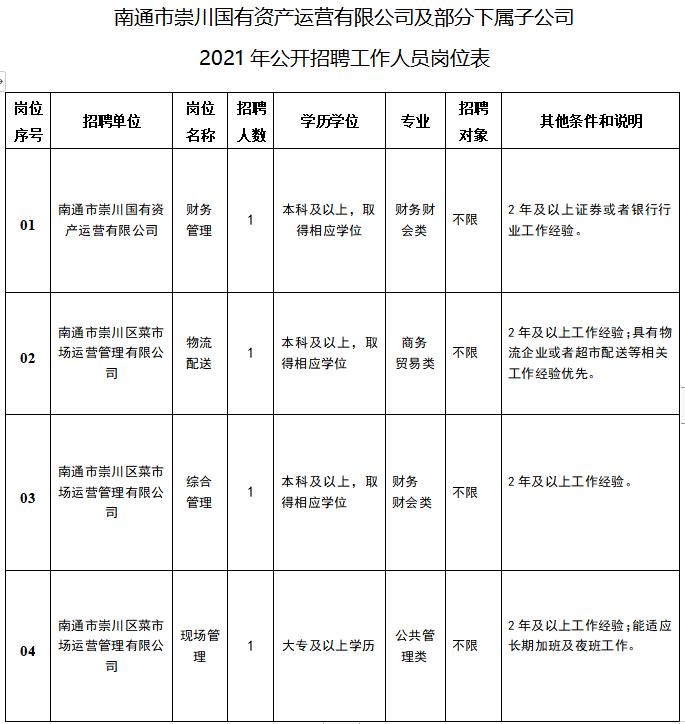 南通市崇川国有资产运营有限公司及部分下属子公司2021年公开招聘工作人员4名