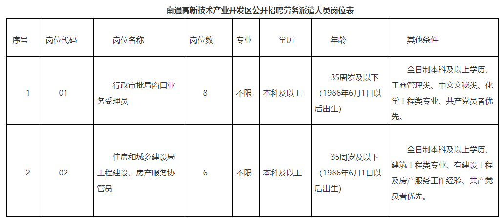 南通高新技术产业开发区公开招聘劳务派遣人员14名