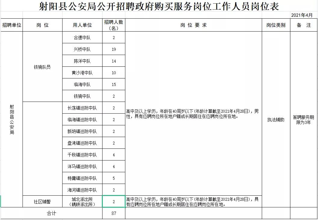 射阳县公安局公开招聘政府购买服务岗位工作人员岗位表