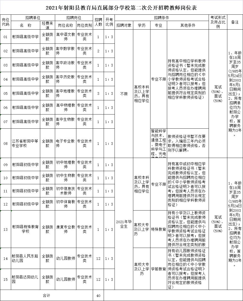 2021年射阳县教育局直属部分学校第二次公开招聘教师岗位表