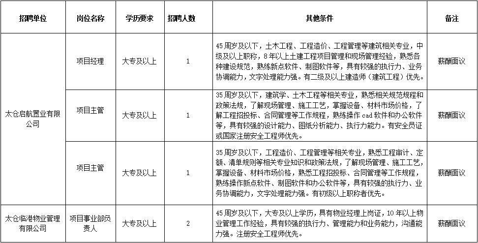 太仓启航人力资源有限公司招聘工作人员5名