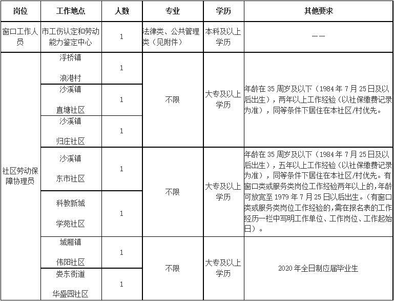 太仓市人力资源和社会保障局公开招聘工作人员8名