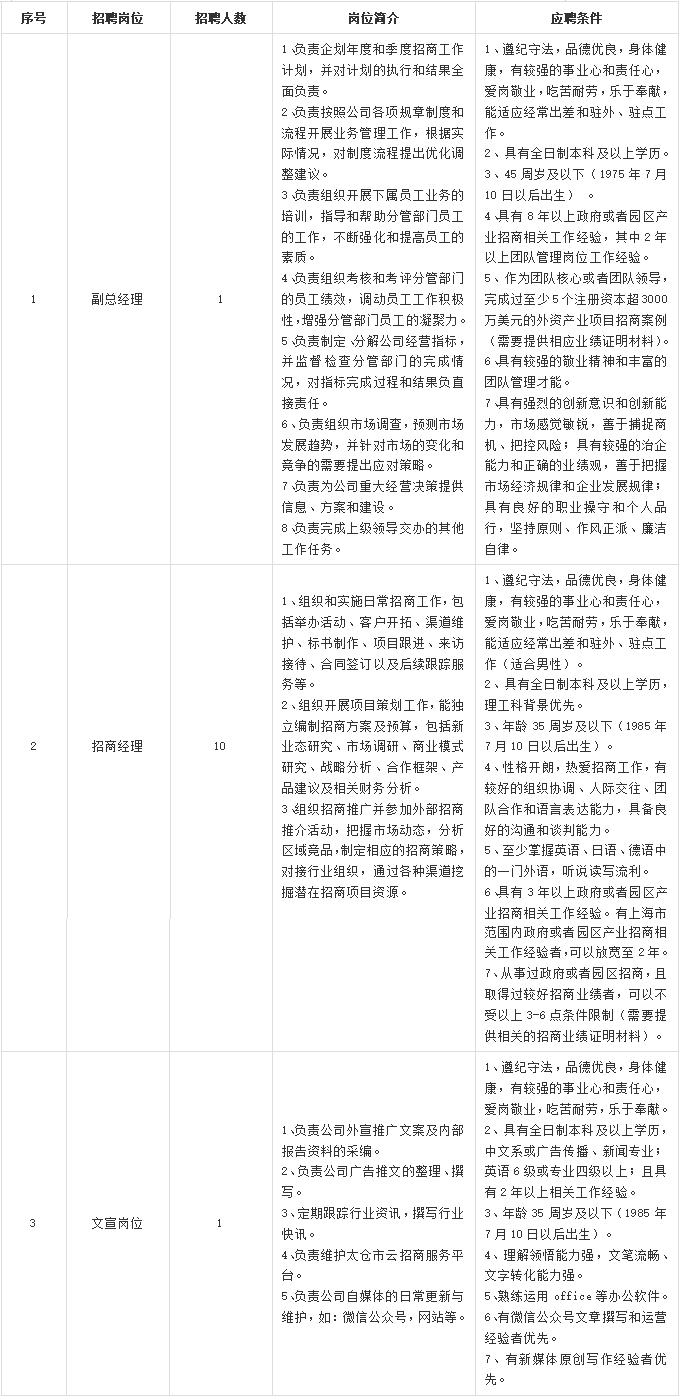 太仓市产业招商发展有限公司公开招聘简章