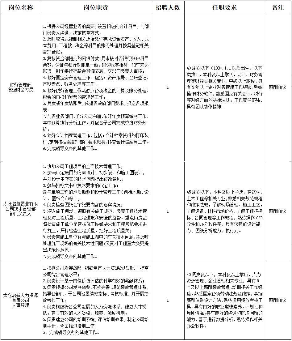 江苏省太仓港港口开发建设投资有限公司招聘工作人员3名