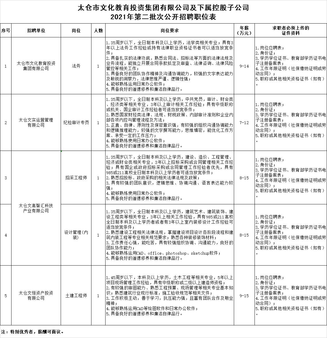 太仓市文化教育投资集团有限公司及下属控股子公司2021年第二批次公开招聘职位表