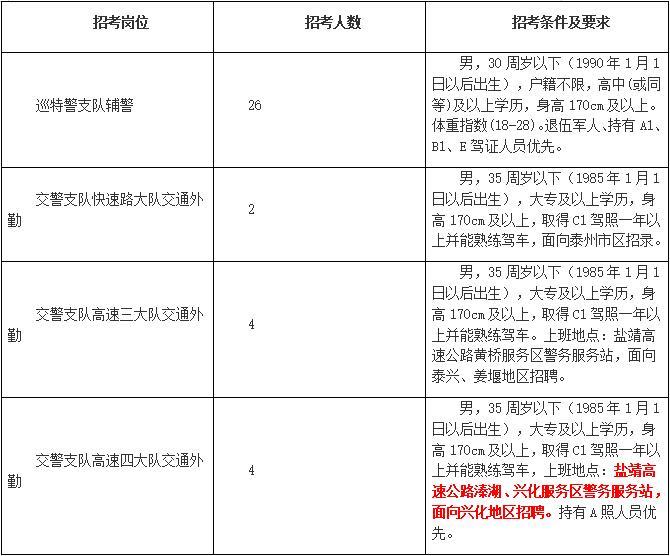 泰州市公安局公开招录警务辅助人员简章