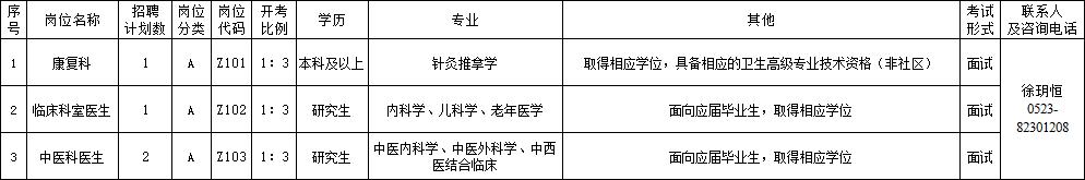 兴化市中医院2020年下半年公开招聘备案制高层次人才4名