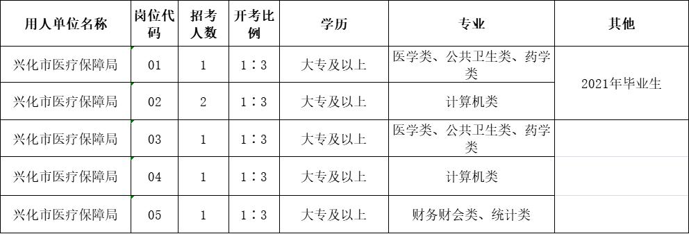 兴化市医保局2021年公开招聘编外合同制工作人员岗位计划表