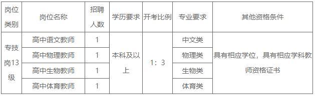 2021年江苏省兴化中学校园公开招聘教师公告
