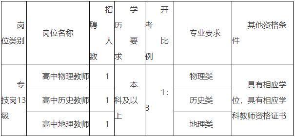 2021年江苏省兴化市戴南高级中学校园公开招聘教师公告