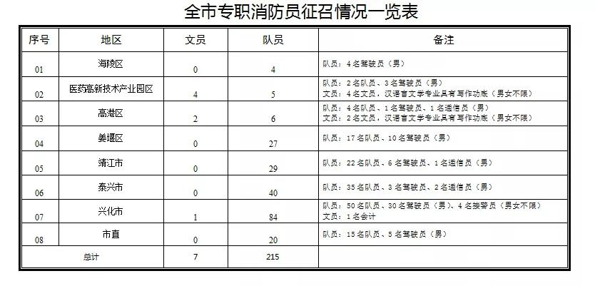 2021年兴化市消防救援支队政府专职消防员招聘公告