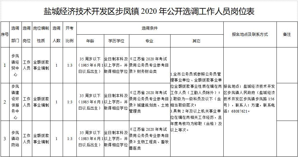 盐城经济技术开发区步凤镇2020年公开选调工作人员岗位表