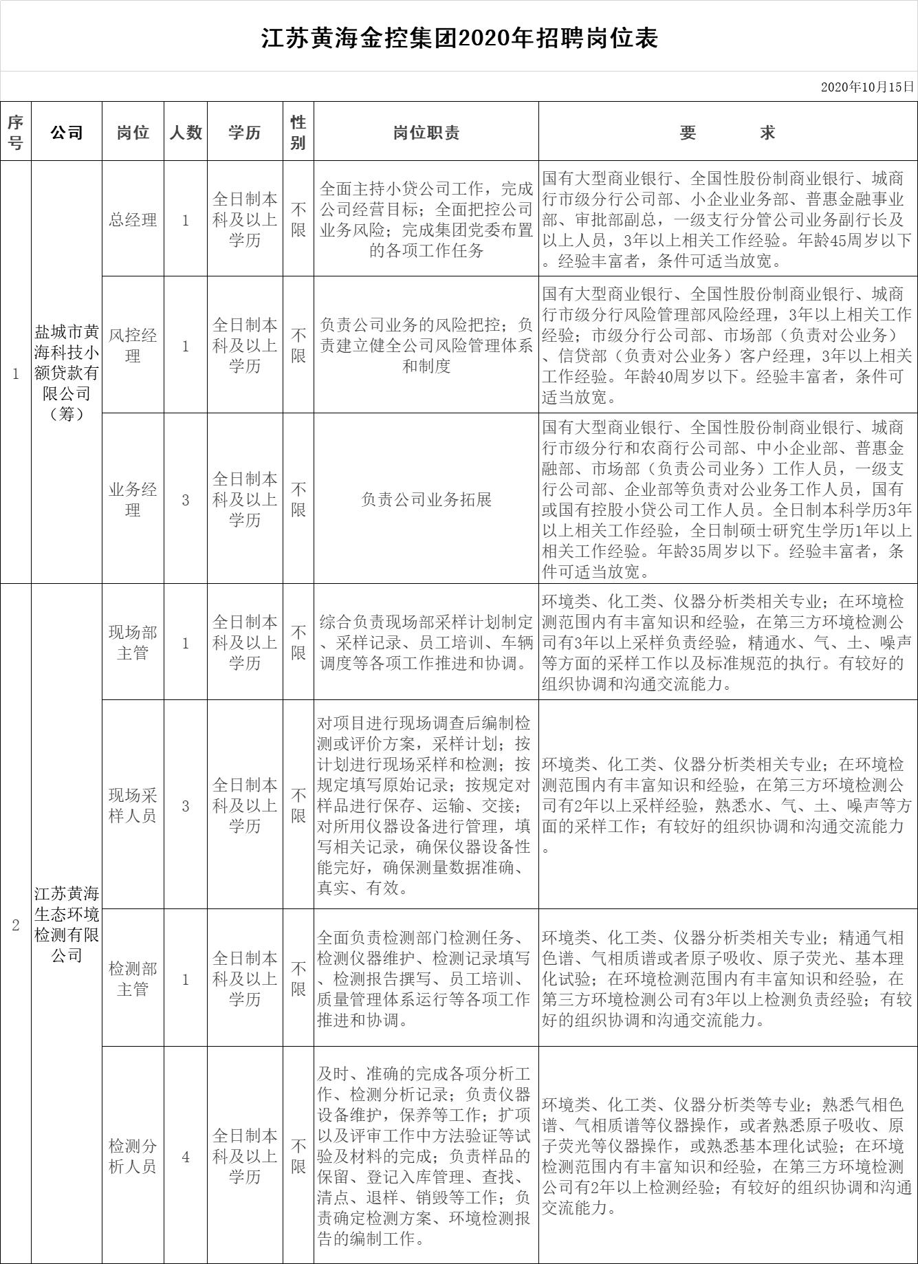 江苏黄海金融控股集团2020年招聘岗位表