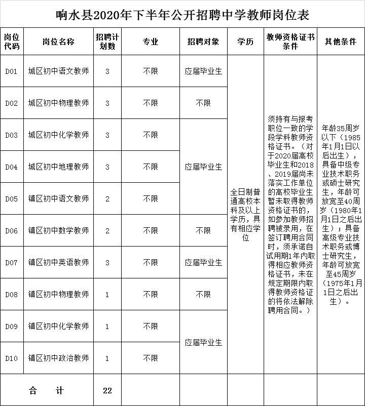 响水县2020年下半年公开招聘中学教师岗位表