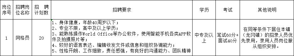盐都区龙冈镇招聘网格化管理人员20名