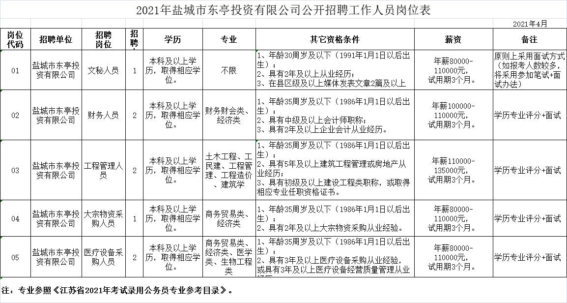 盐城市东亭投资有限公司公开招聘工作人员岗位表