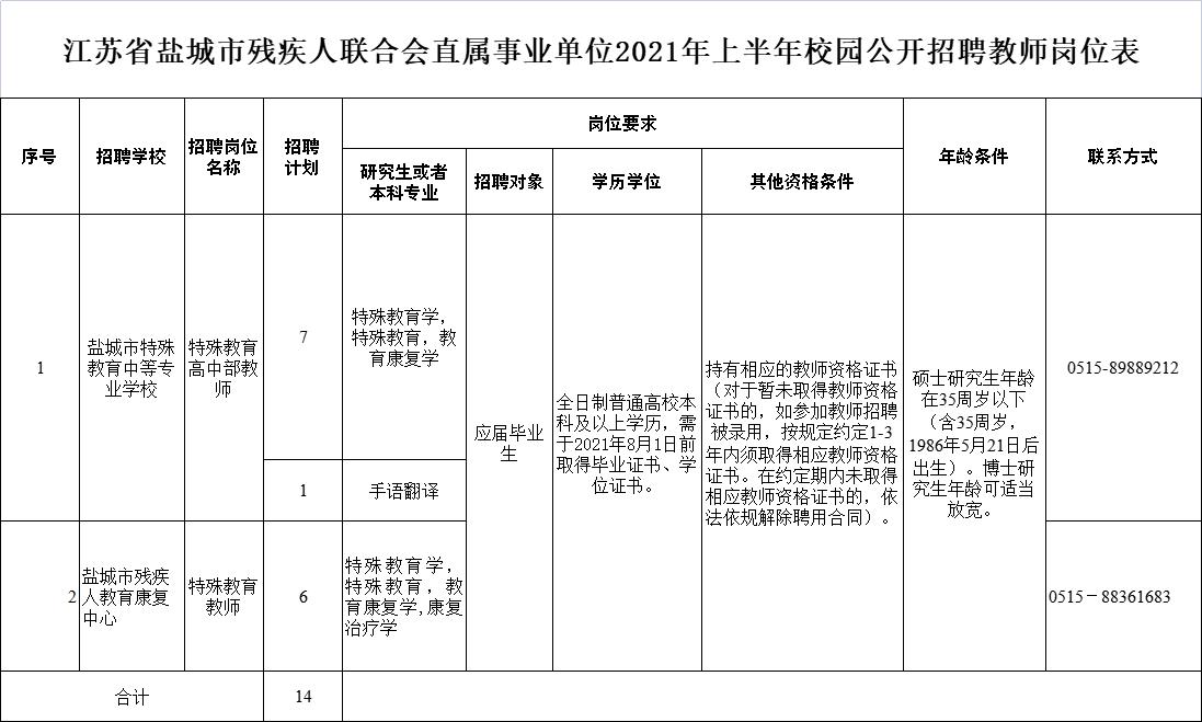 江蘇省鹽城市殘疾人聯合會直屬事業單位2021年上半年校園公開招聘教師崗位表