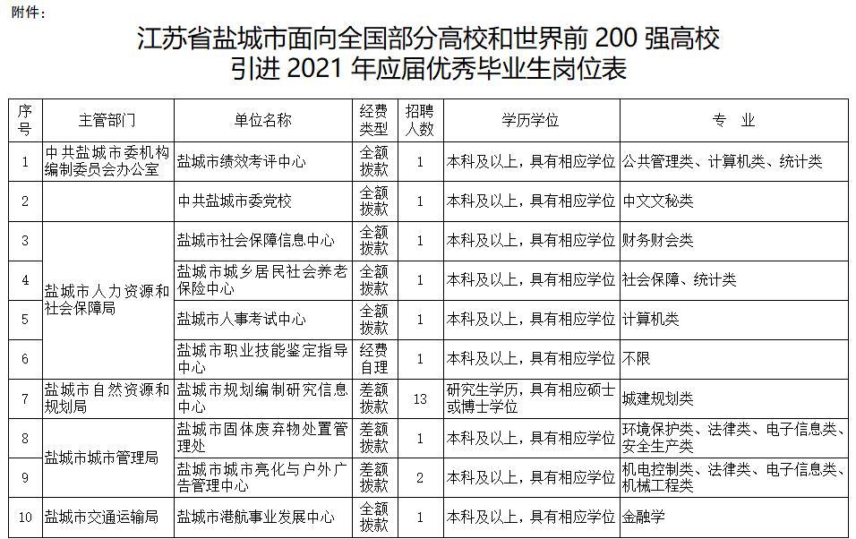 江苏省盐城市面向全国部分高校和世界前200强高校引进2021年应届优秀毕业生岗位表