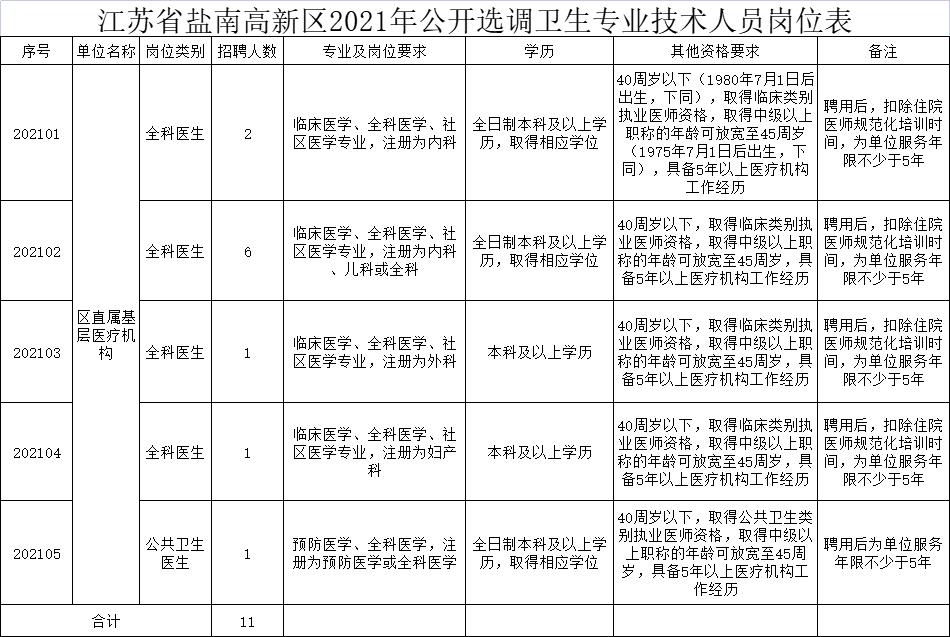 江苏省盐南高新区2021年公开选调卫生专业技术人员岗位表