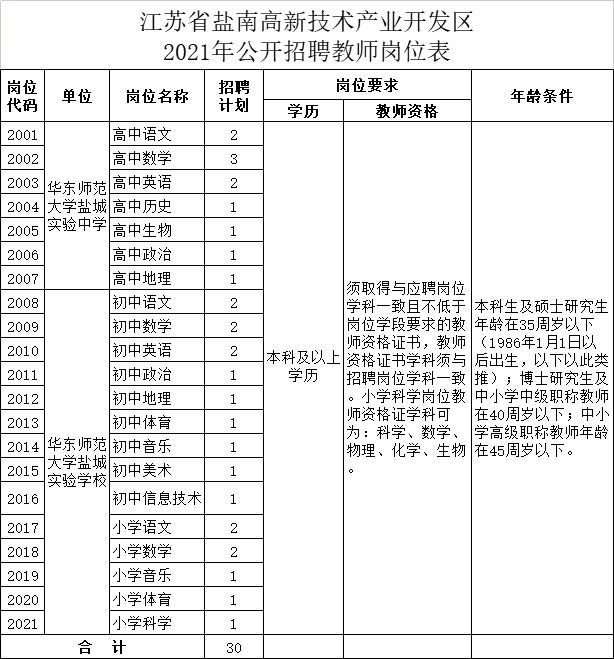 江苏省盐南高新技术产业开发区2021年公开招聘教师岗位表
