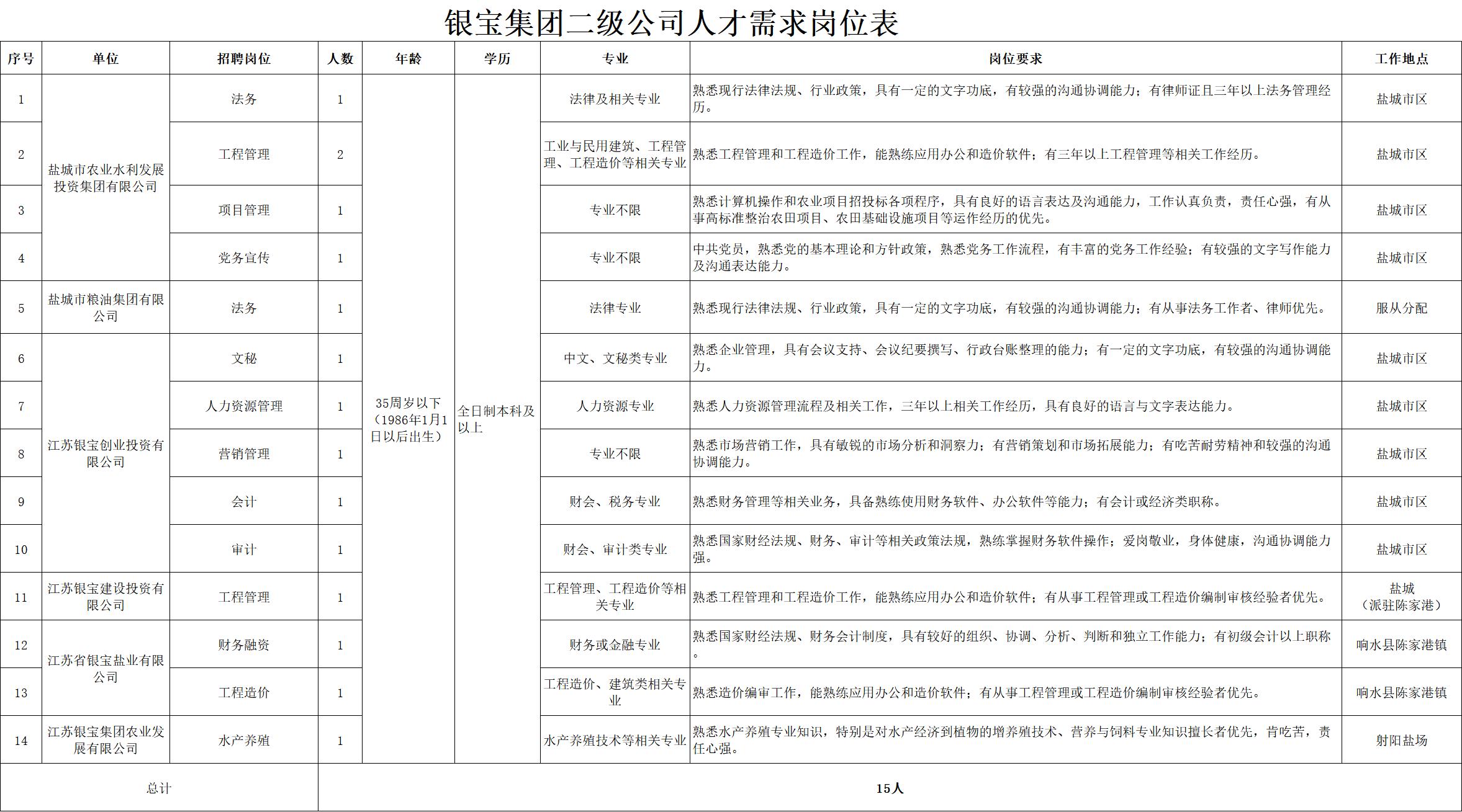 江苏银宝控股集团有限公司2021年公开招聘工作人员公告