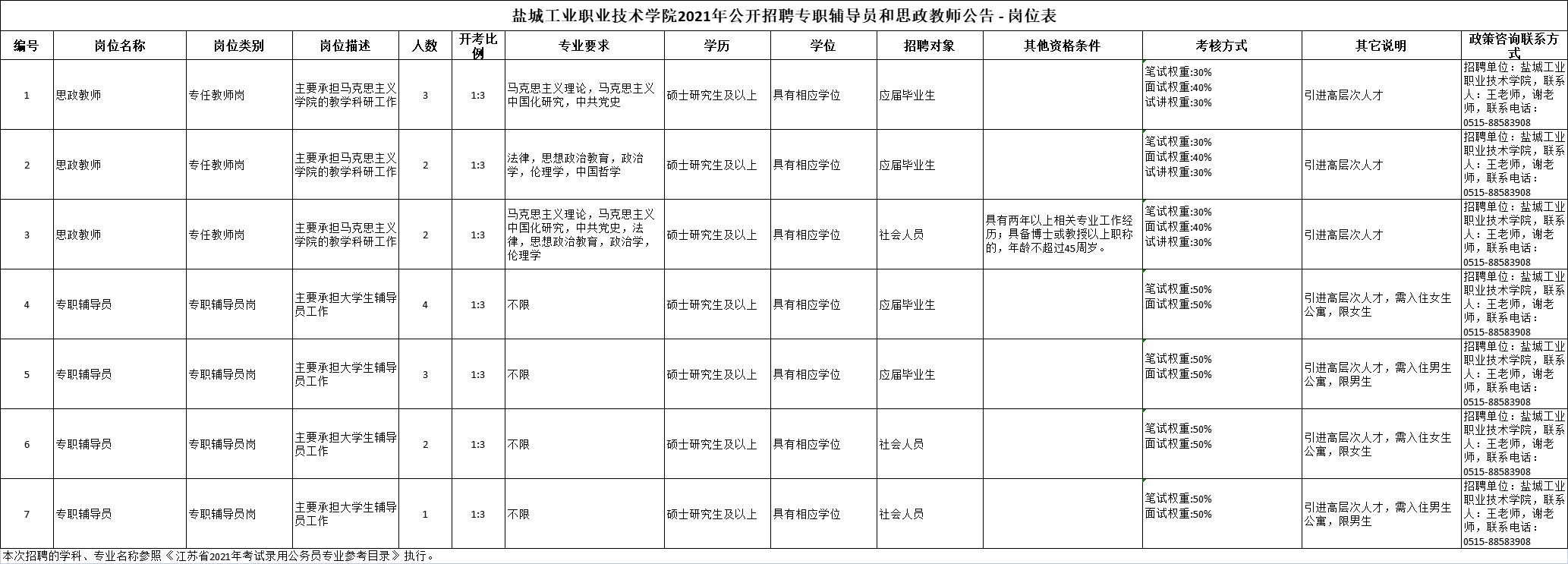 江苏盐城工业职业技术学院招聘专职辅导员和思政教师公告